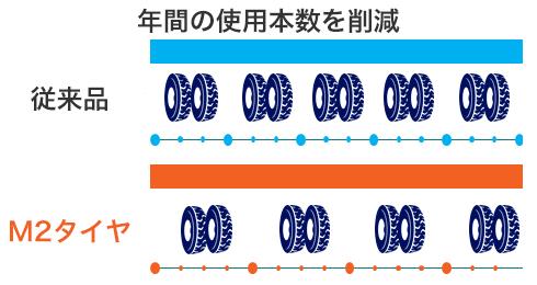 年間のタイヤ購入本数を削減