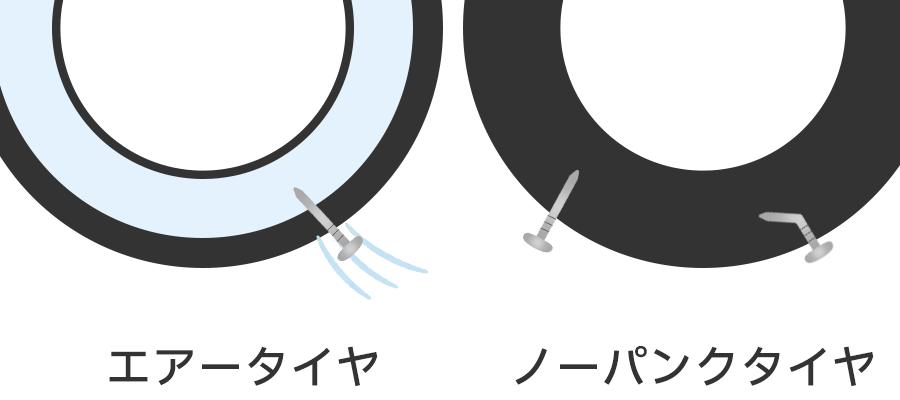 エアータイヤとノーパンクタイヤ